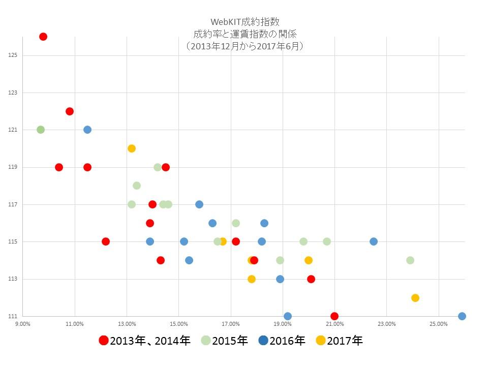 WebKITにおける、運賃指数と成約率の関係