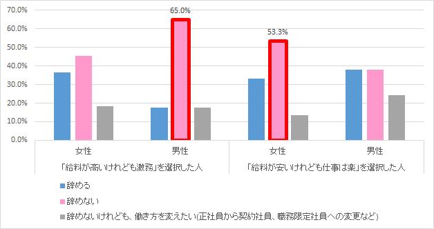 給料と仕事量に関する設問を性別と3軸クロス分析した結果。男女で第一位ボリュームゾーンが真逆になっているのは興味深い。