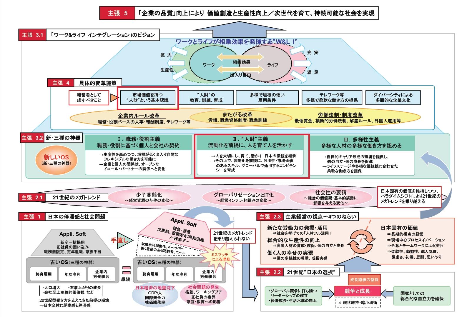 """ワークライフ・インテグレーションの概念図。2008年5月に経済同友会が発表した『21世紀の新しい働き方 """"ワーク&ライフ インテグレーション""""を目指して』にて示された。"""